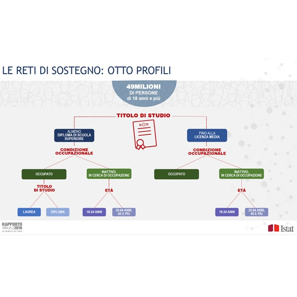 Rapporto Istat 2018: le reti di sostegno